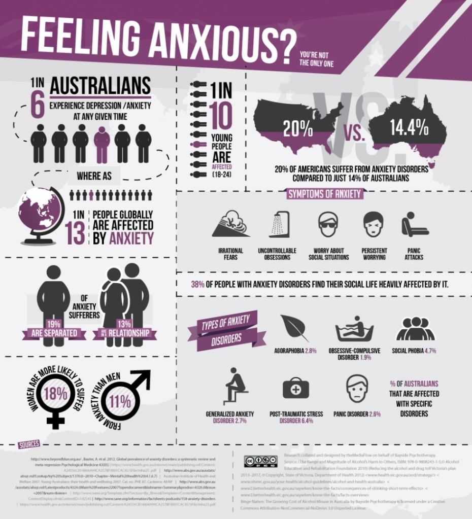 anxiety-infographic-v2-nowatermark-950x1045